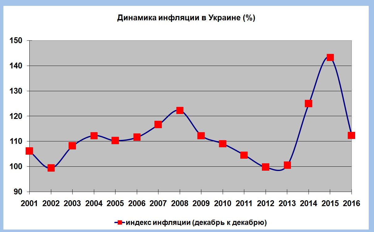 инфляция украина картинки деревушка расположена холмах
