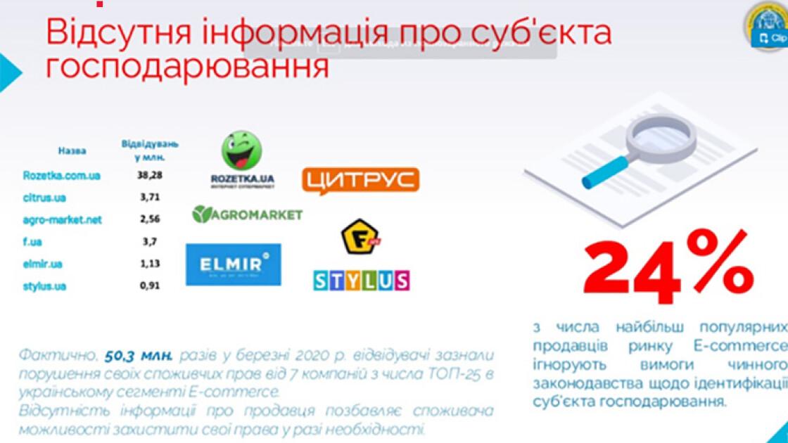 Джерело: Союз споживачів України