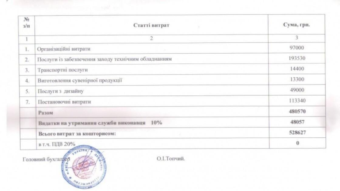 Кошторис урочистостей на Михайлівській площі за державний рахунок