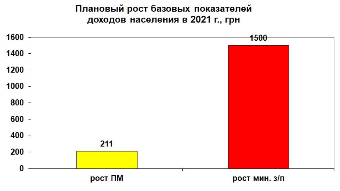 """Джерело: проєкт закону """"Про державний бюджет України на 2021 р."""""""