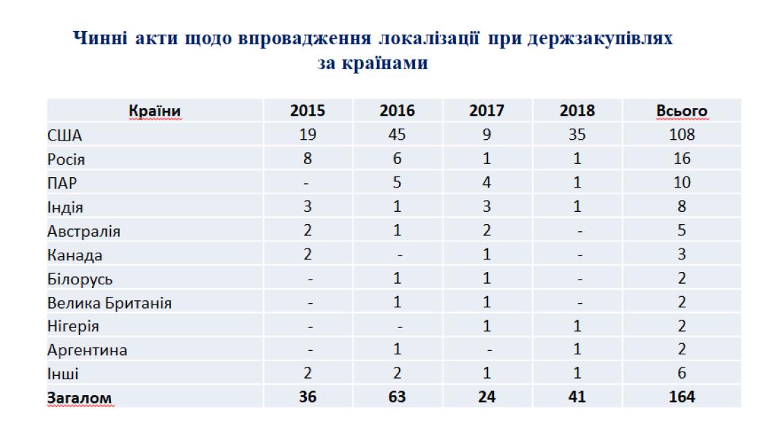 """Источник: ГП """"Укрпромвнешэкспертиза"""" (Владимир Власюк)"""