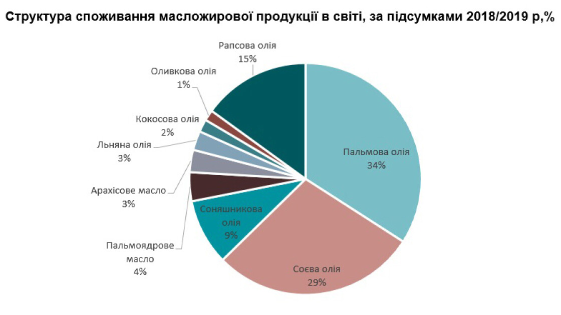 Частка різних рослинних масел на світовому ринку. Діаграма c сайту Latifundist.com