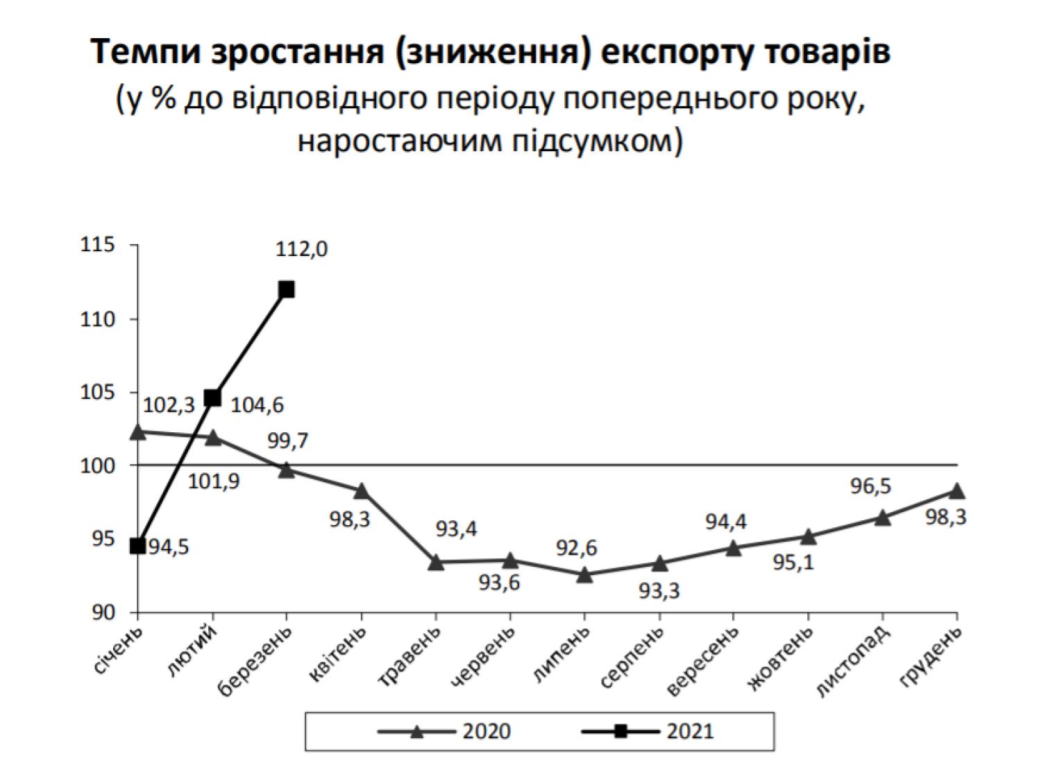 Темпы роста экспорта товаров, % к аналогичному периоду прошлого года
