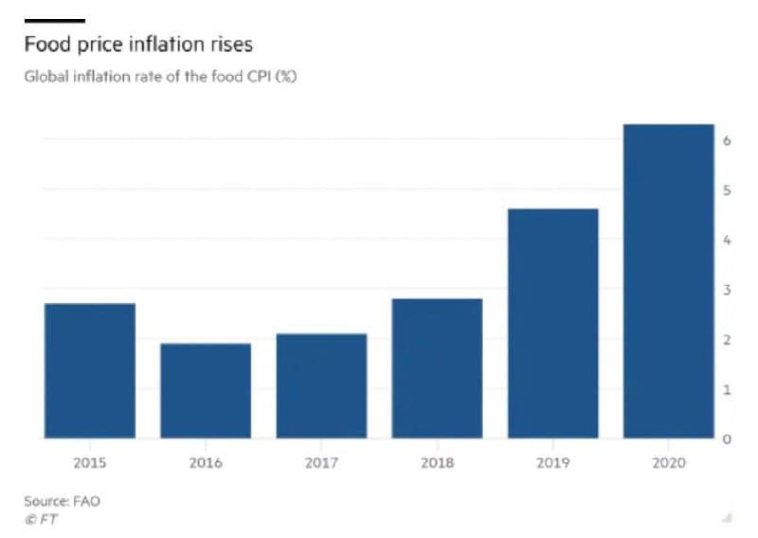 Данные FAO Рост цен на продукцию АПК