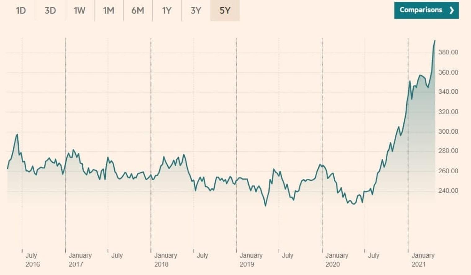Bloomberg Agriculture Spot Index Рост цен на продовольствие