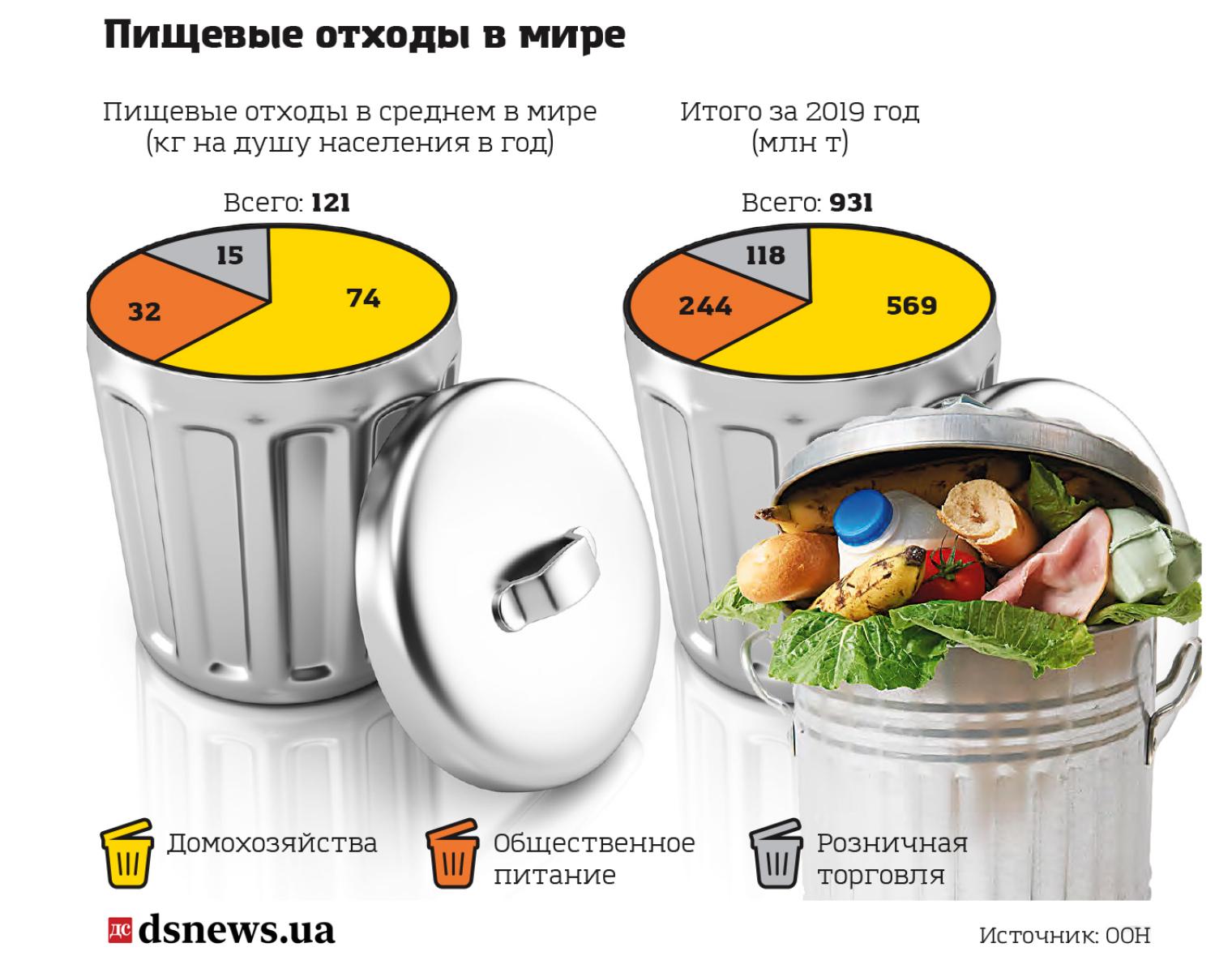 Пищевые отходы в мире