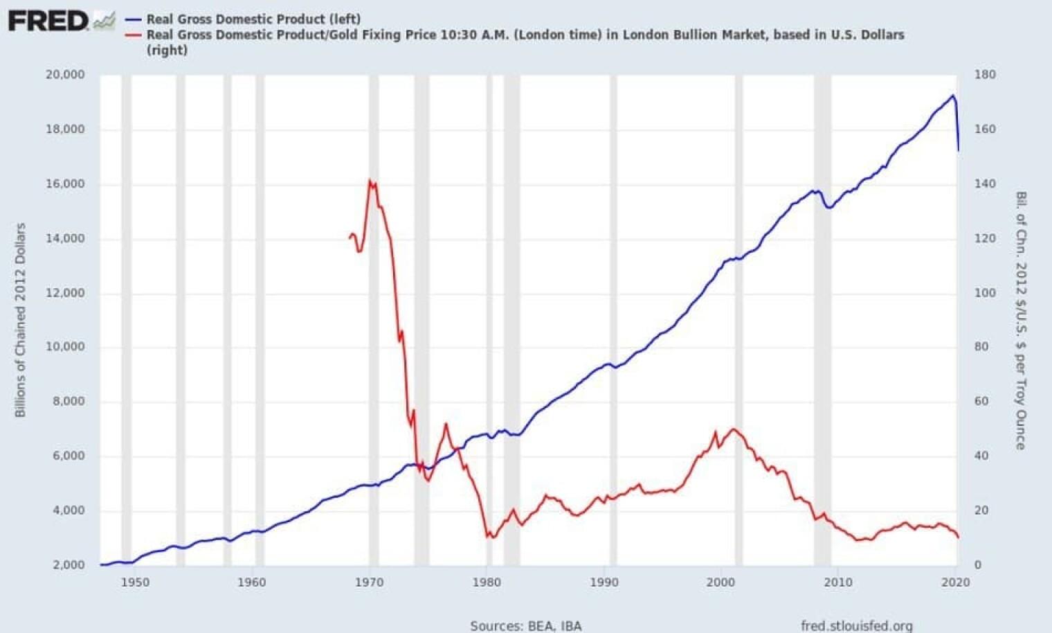 ВВП, измерянный в долларах против ВВВ, измерянного в золоте