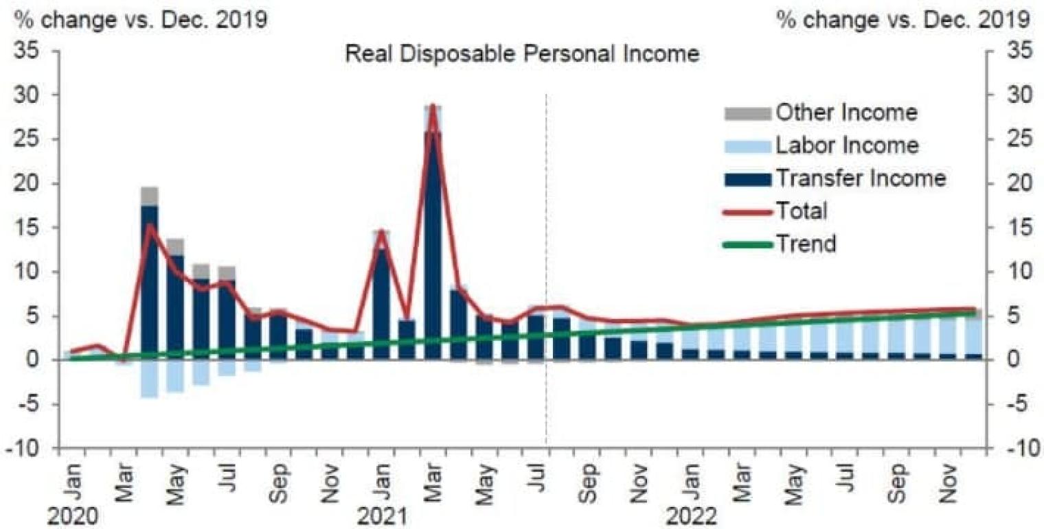 Прирост реального дохода американцев