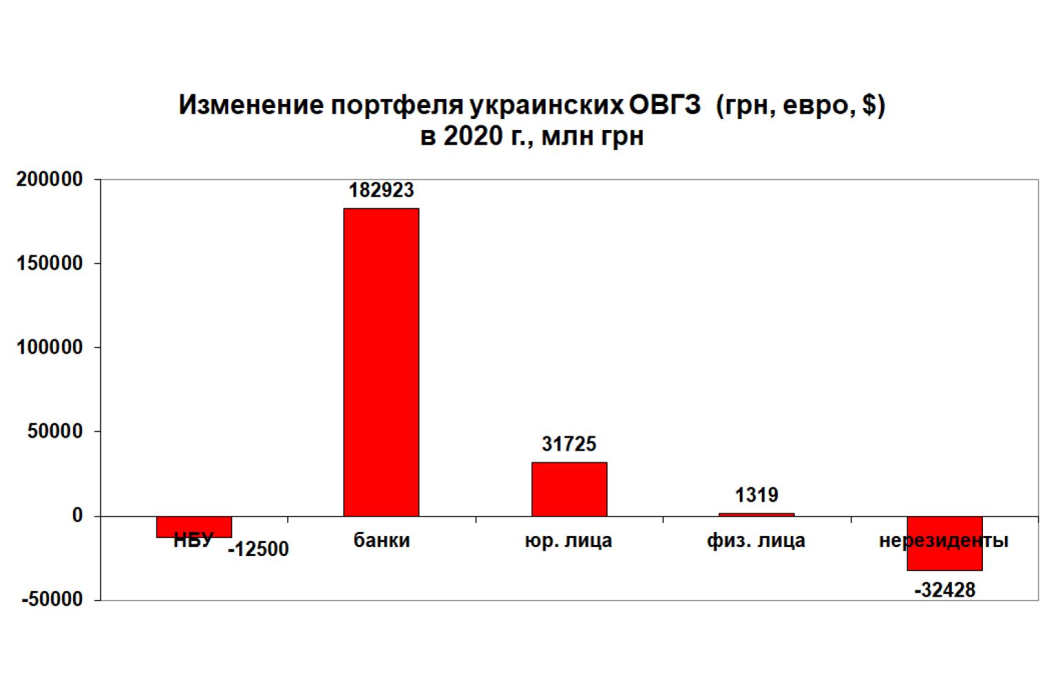 Изменение портфеля украинских ОВГЗ