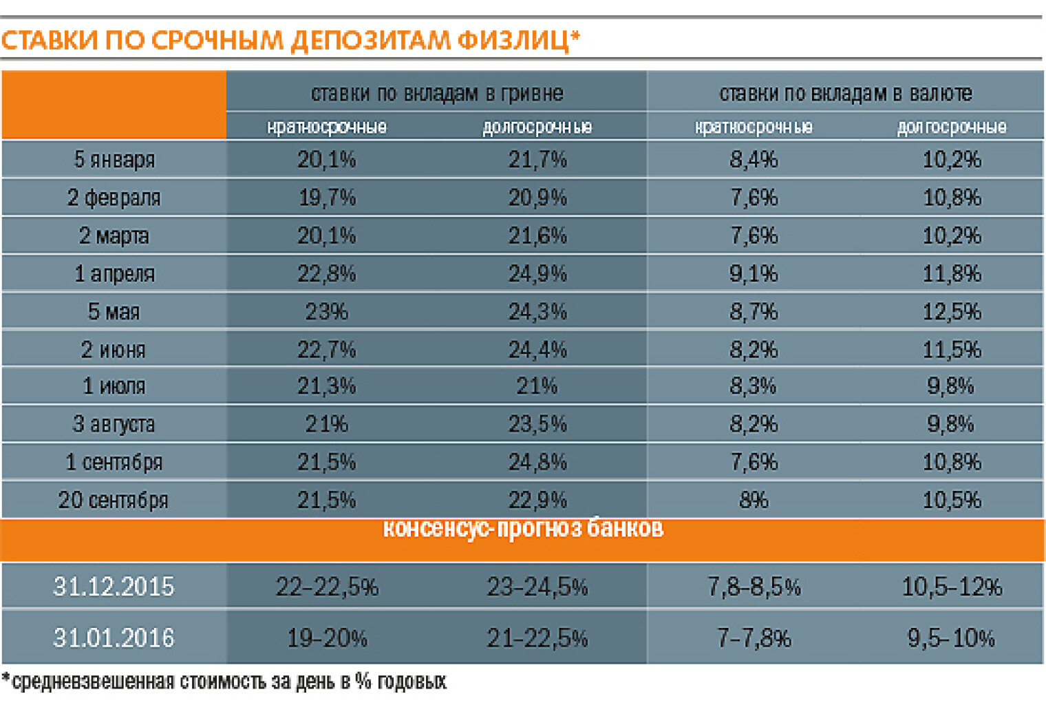 проценты по займам в евро