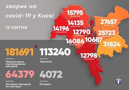 Статистика по Києву