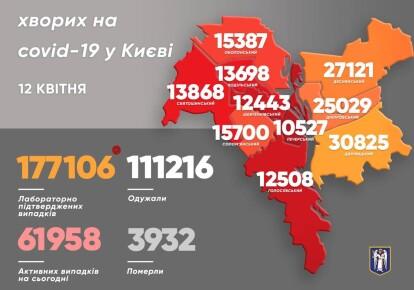Статистика у Києві