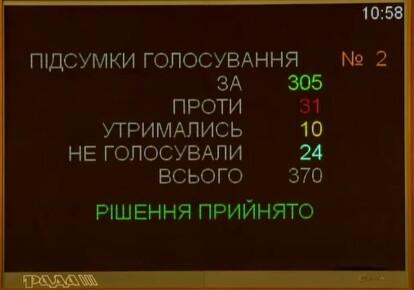 Голосование за Галущенко