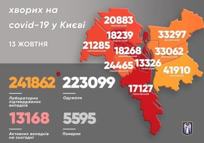 COVID-19 у Києві: за добу виявили 978 хворих, 19 осіб померли