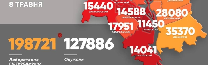 За добу COVID підхопили понад 750 киян