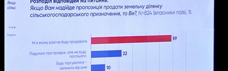 59% українців не продаватимуть свій пай після відкриття ринку землі, – соцопитування UIF
