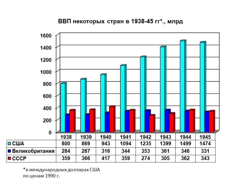 ВВП США, Великобританії і СРСР в 1938–1945 рр.