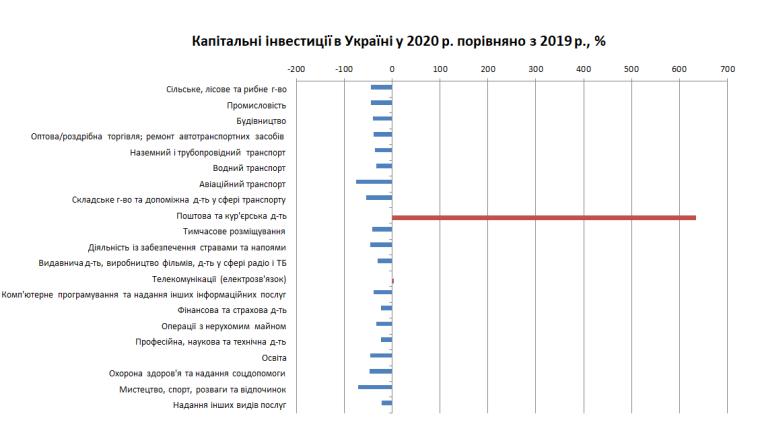 Капитальные инвестиции в Украине в 2020 г., % к 2019 г.