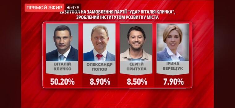 Экзит-пола на выборах мэра Киева