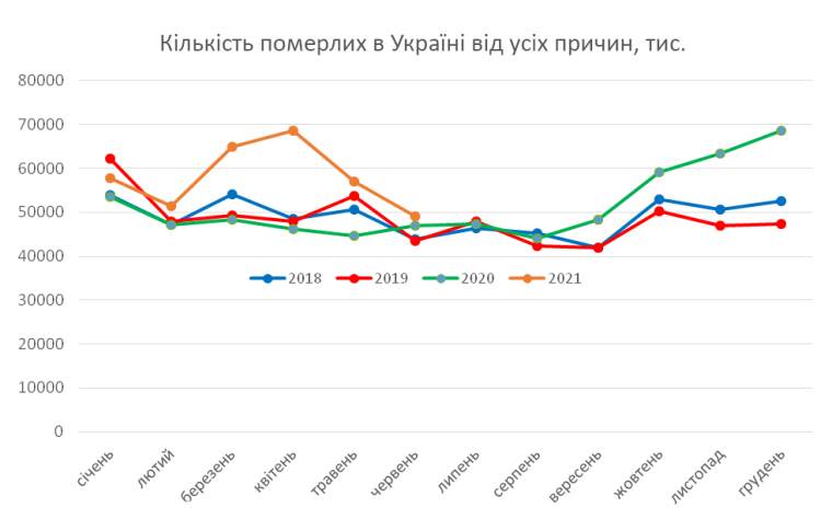 График количества умерших в Украине от всех причин 2018–2020 гг.