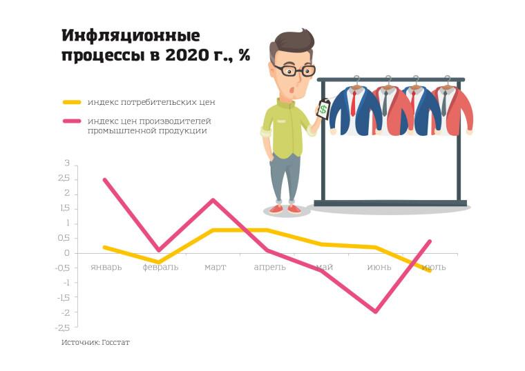 Низкий показатель инфляции как в сегменте ИПЦ, так и производителей промышленной продукции объясняется кризисом