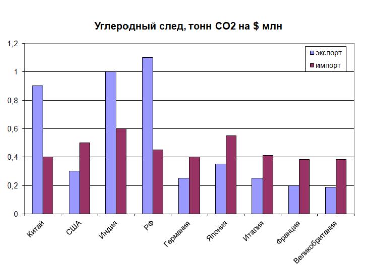 Углеродный след, тонн CO2 на миллион долларов