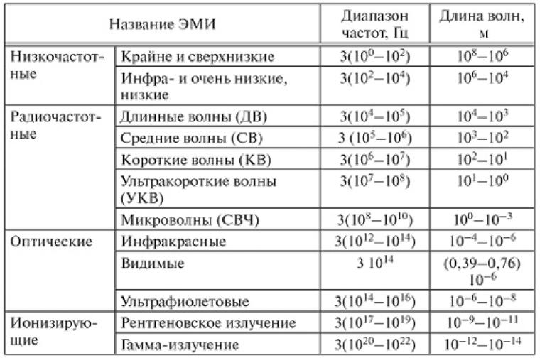 Так выглядит таблица электромагнитных излучений (ЭМИ), на которой хорошо видно место микроволн