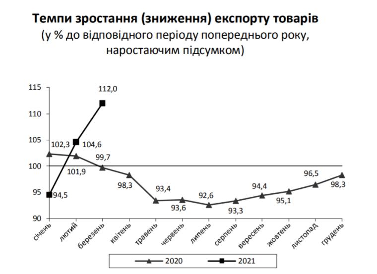 Динамика роста экспорта