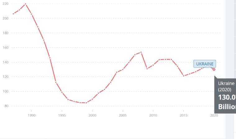 ВВП Украины (в постоянных ценах) падал до конца 90-х, рос до финансового кризиса, а затем показывал разнонаправленную динамику / Всемирный банк