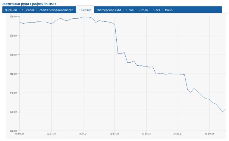 Падение цен на железную руду / Источник: Finanz