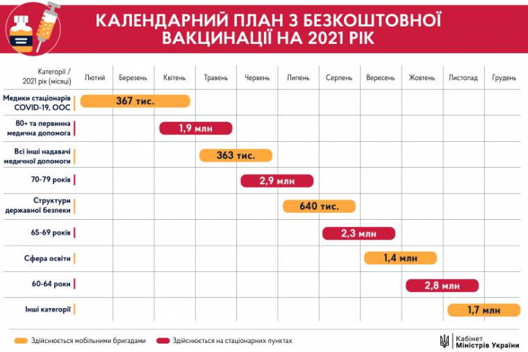 Календарний план вакцинації від коронавірусу
