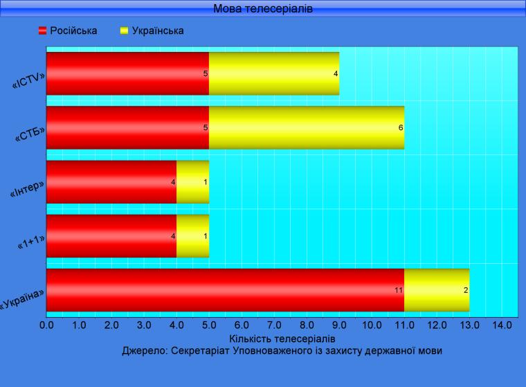 Результати моніторингу