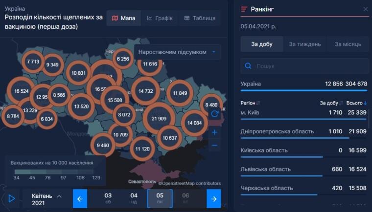 Вакцинация в Украине, данные за 5 апреля