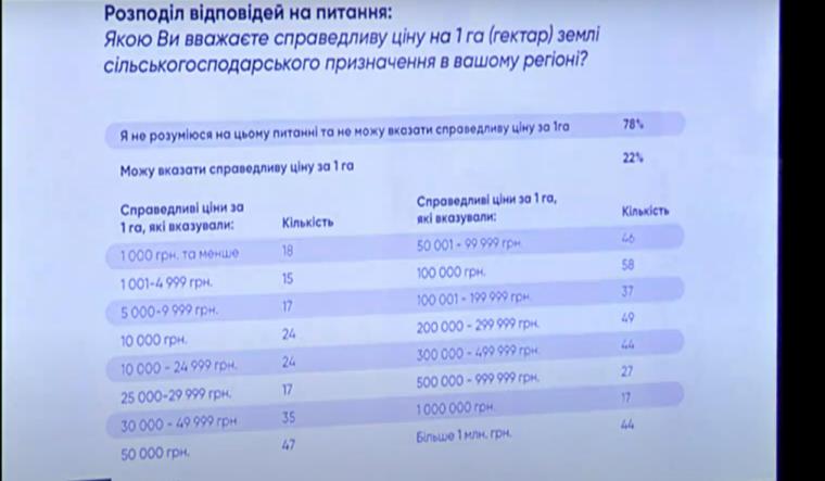 Результаты опроса/скриншот