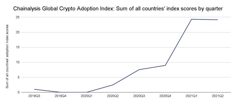 Зростання прийняття криптовалюти