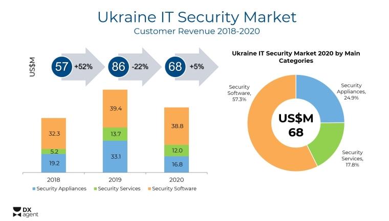 Динамика рынка ИБ в Украине в последние годы / Источник: DX Agent