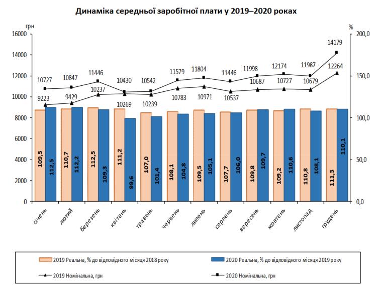 Динамика роста зарплаты в 2020 г.