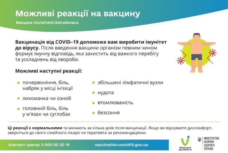 Можливі реакції на вакцину Covishield