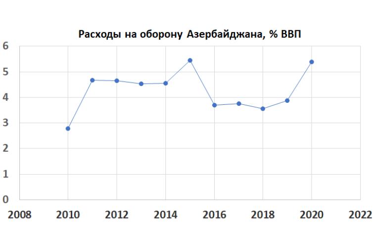 Яку частку ВВП Азербайджан витрачає на оборону