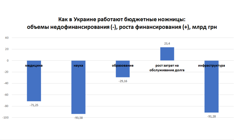 """Джерело: проєкт закону України про """"Державний бюджет України"""", розрахунки автора"""
