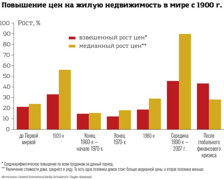График повышения цен на недвижимость с 1900 г.