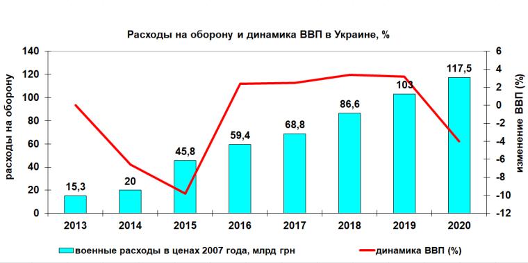 Витрати на оборону і зміна ВВП України