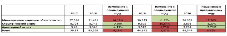 Данные в миллиардах гривен о сборах на табачный акциз