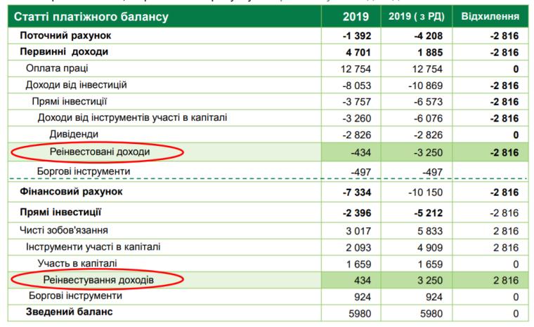 Платіжний баланс України