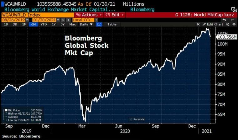 Динамика рынка акций с конца 2019-го