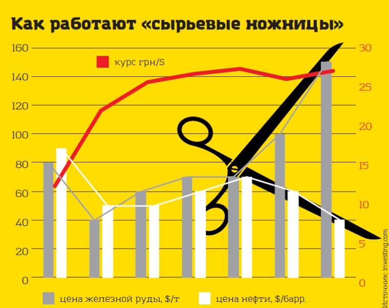 Вплив світових цін на залізну руду і нафту на курс гривні до долара США