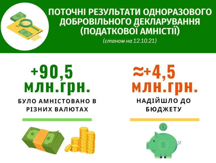 Українці задекларували 90 мільйонів