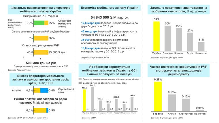 навантаження операторів україни