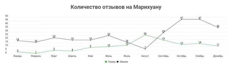 """Спрос на марихуану / Исследование """"На чем сидит Киев"""""""