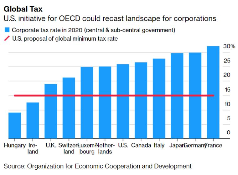Уровни корпоративного налога в разных странах в сравнении с предложенным единым